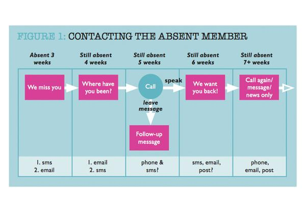 FIGURE 1: CONTACTING THE ABSENT MEMBER