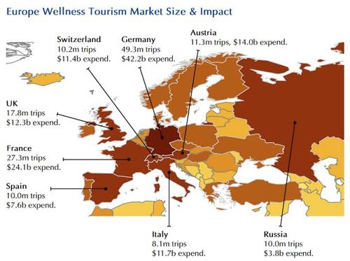 Germany ranks at the top in Europe for both trips and expenditures