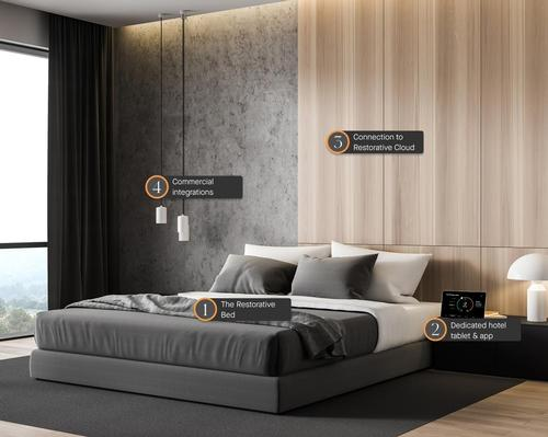 From the first sleep, Bryte claims guests can expect to fall asleep more quickly, experience fewer night-time waking events and wake naturally feeling refreshed and energised