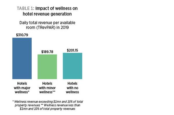 * Wellness revenue exceeding $1mn and 10% of total property revenues ** Wellness revenue less than $1mn and 10% of total property revenues