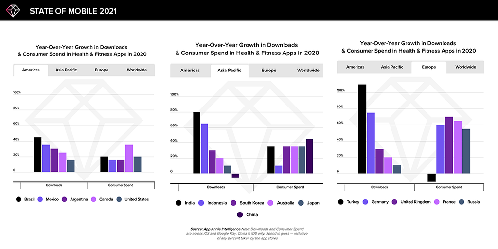 The biggest spikes in consumer spend came in Germany, France and the UK / App Annie
