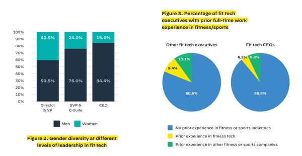 Gender diversity at different levels of leadership in fit tech and percentage of fit tech executives with prior full-time work experience in fitness/sports