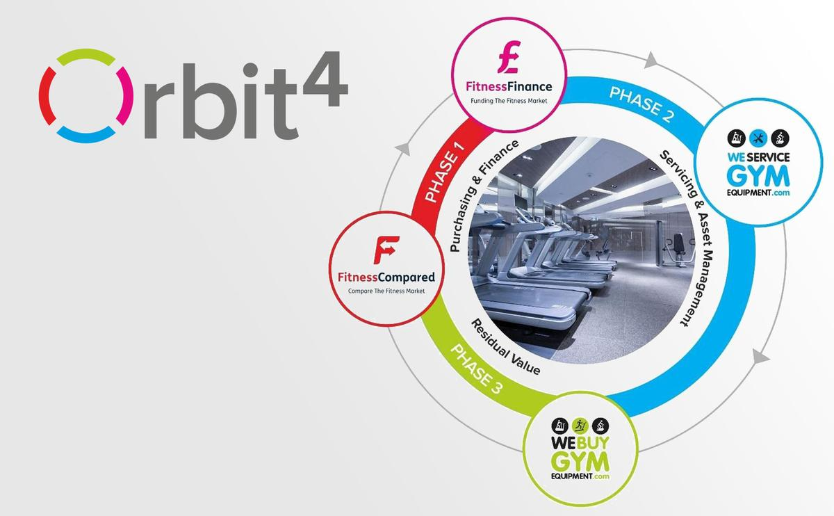 Orbit4 fully automates the entire commercial fitness equipment journey for you. / Orbit4