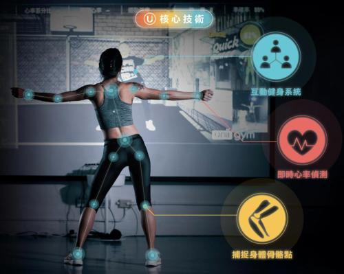 Uniigym aiming to revolutionise virtual fitness apps with AI and somatosensory ID tech