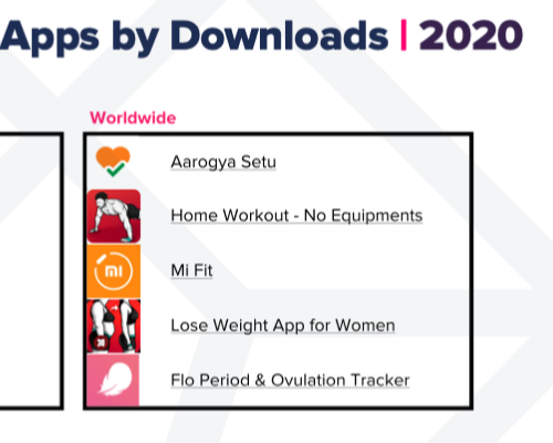 Health and fitness app consumer spend was up 30 per cent, app downloads up 30 per cent and time spent on apps up 25 per cent, compared to 2019
