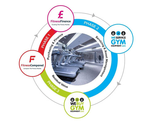 How are hundreds of gym operators suddenly saving a lot of money for doing a lot less work?