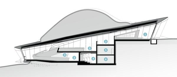 1. Entrance, locker 2. Exhibition area 3. Display cases 4. Cinema 5. Plant room 6. Main storage