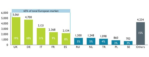 Source: European Health and Fitness Market Report 2015 (EuropeActive/Deloitte)