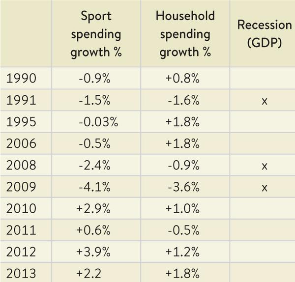 Table 1 Long-term patterns in sport spending growth