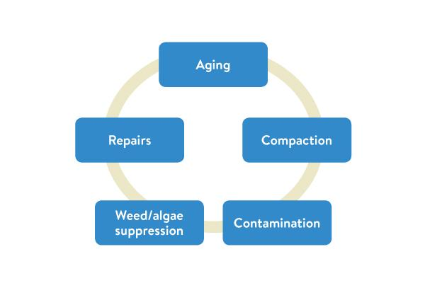 Figure 1: maintenance is used to combat the affects of the following issues