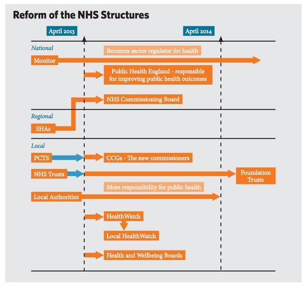 Reform of the NHS Structure