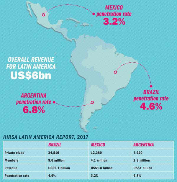 IHRSA LATIN AMERICA REPORT, 2017