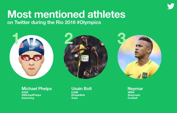 Most mentioned Athletes on Twitter during Rio 2016