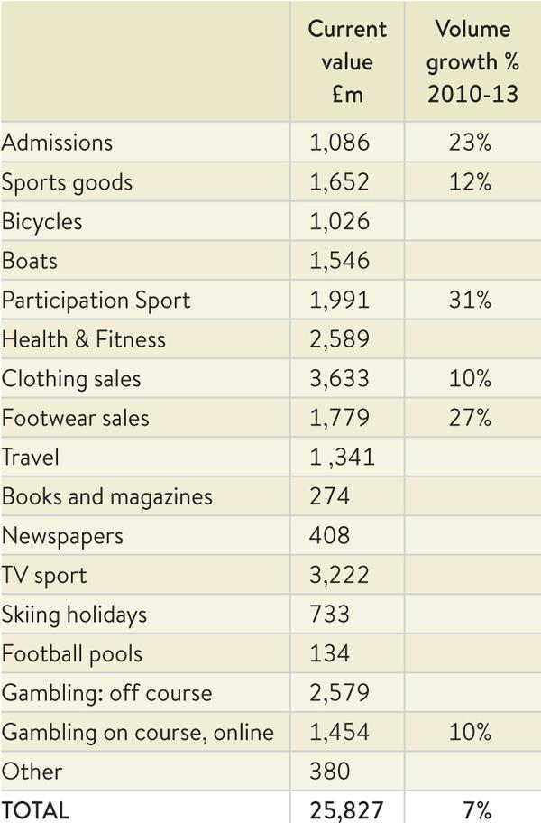 Table 3 2013 Sport-related consumer spending
