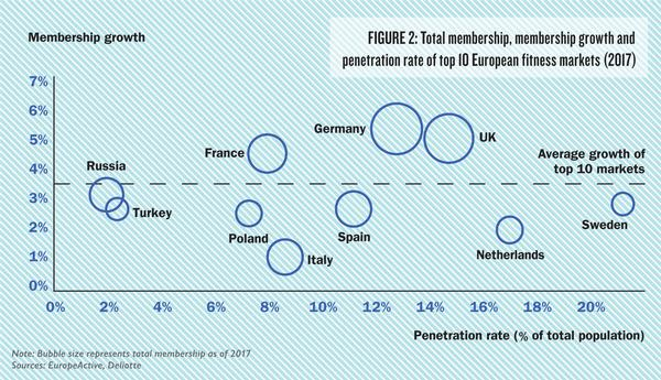Note: Bubble size represents total membership as of 2017 Sources: EuropeActive, Deliotte