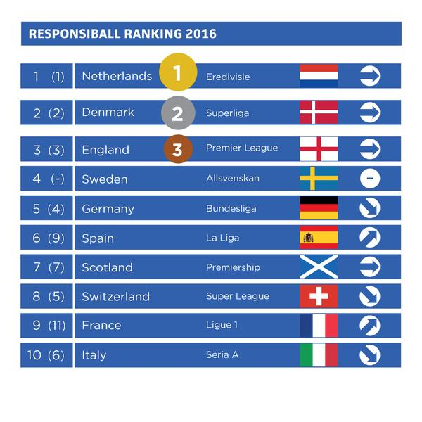 Responsiball Ranking 2016