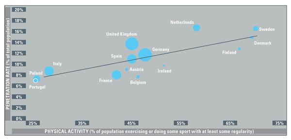 Sources: EuropeActive/Deloitte, EU Eurobarometer 201