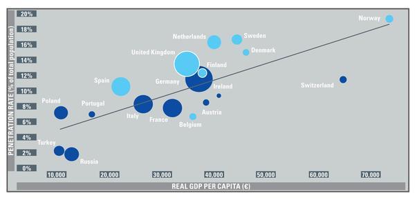 Sources: EuropeActive/Deloitte, Eurostat, The World Bank