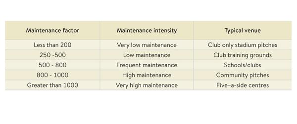 Table 2: Maintenance factors for different pitches