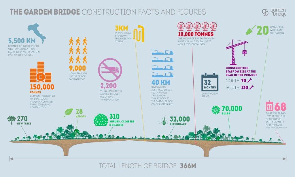 Heatherwicks Garden Bridge moves closer to reality as engineers