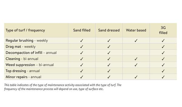 Table 1: Artificial turf by type and its relevant maintenance