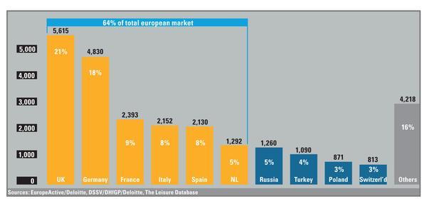 Sources: EuropeActive/Deloitte, DSSV/DHfGP/Deloitte, The Leisure Database