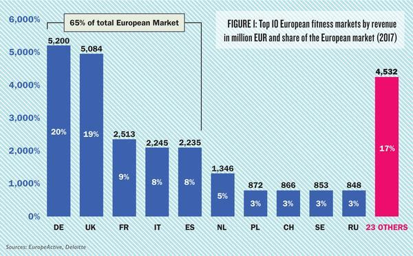 Sources: EuropeActive, Deloitte