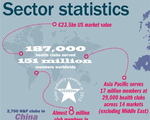 Sector statistics