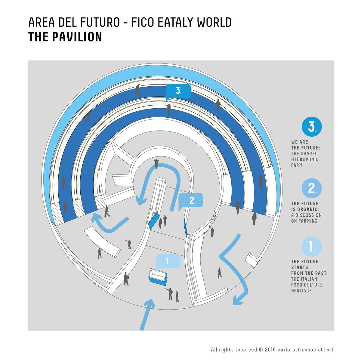 The attraction, called the Area of the Future, will be one of the centrepieces of the FICO Eataly World edutainment food theme park / Carlo Ratti Associati