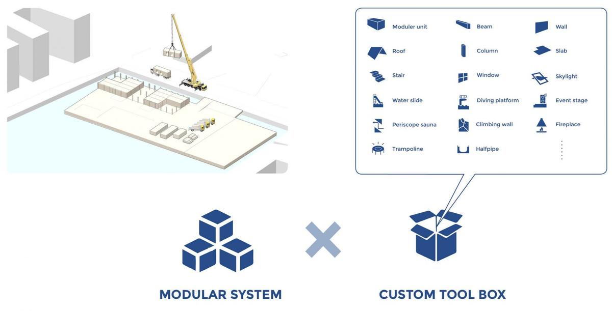 "The concept includes a ""custom toolbox"", which allows for variables such as ""customers' needs, seasonal changes and local requirements"""