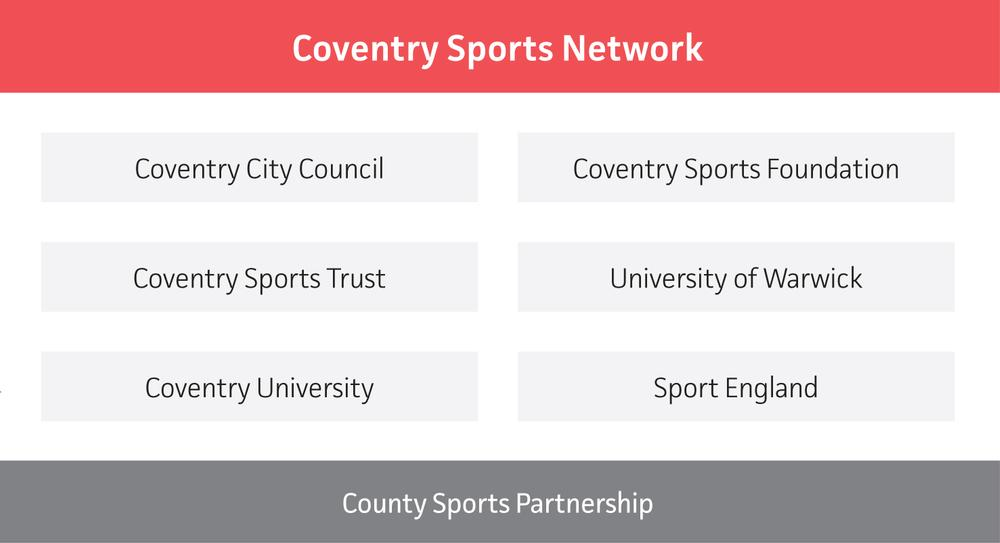 The network includes all sports delivery agencies and holds meetings every six weeks