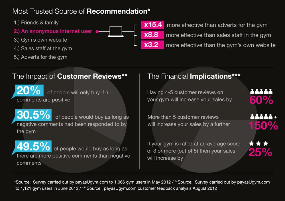 FIGURE 3: The influence of online customer reviews – and the subsequent impact on sales – cannot be underestimated