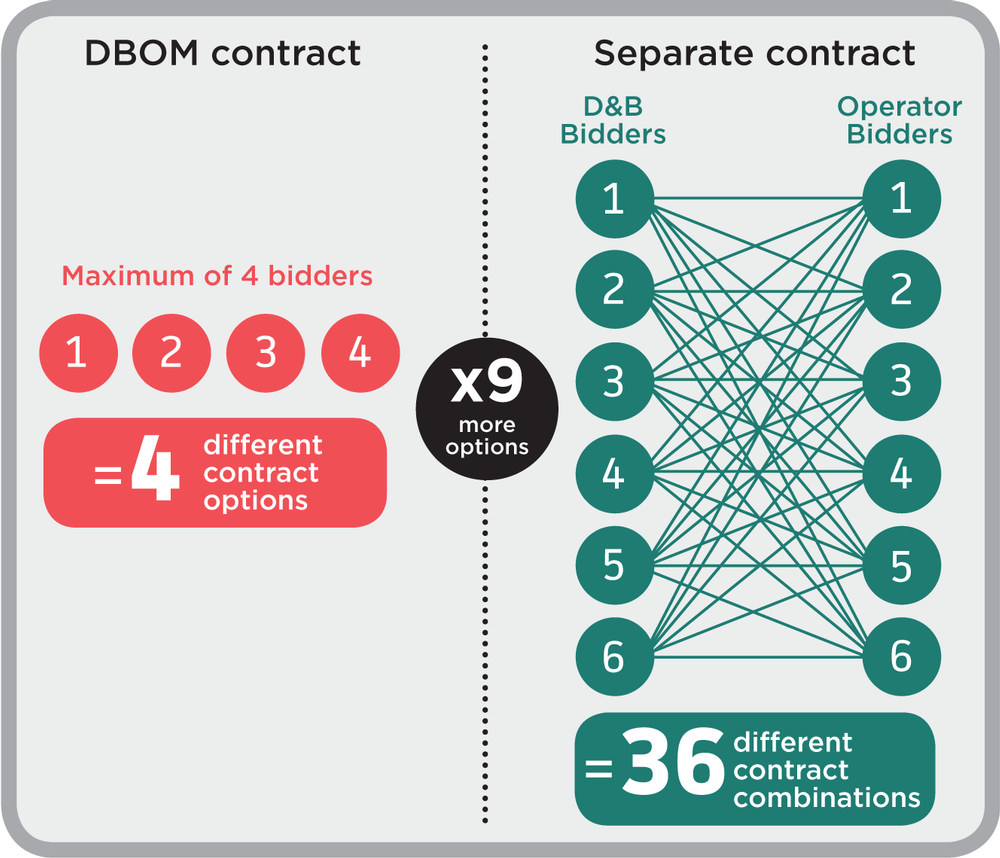 DBOM - Separate contract