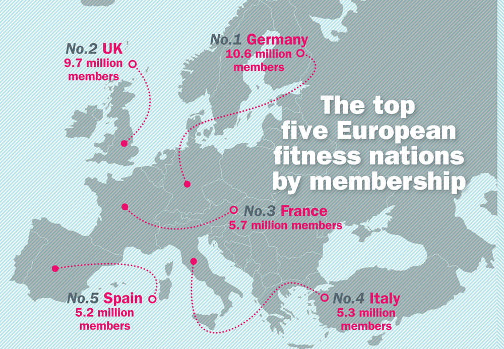 The top  five European  fitness nations  by membership