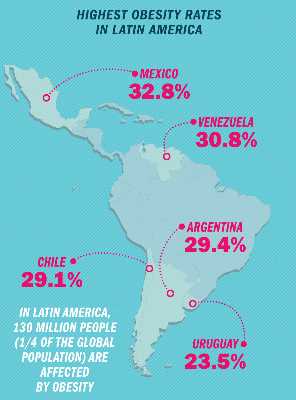 In Latin America, 130 million people (1/4 of the global population) are affected  by obesity