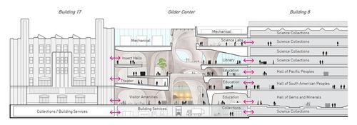 A cutaway view of the different areas the new museum will have / Studio Gang