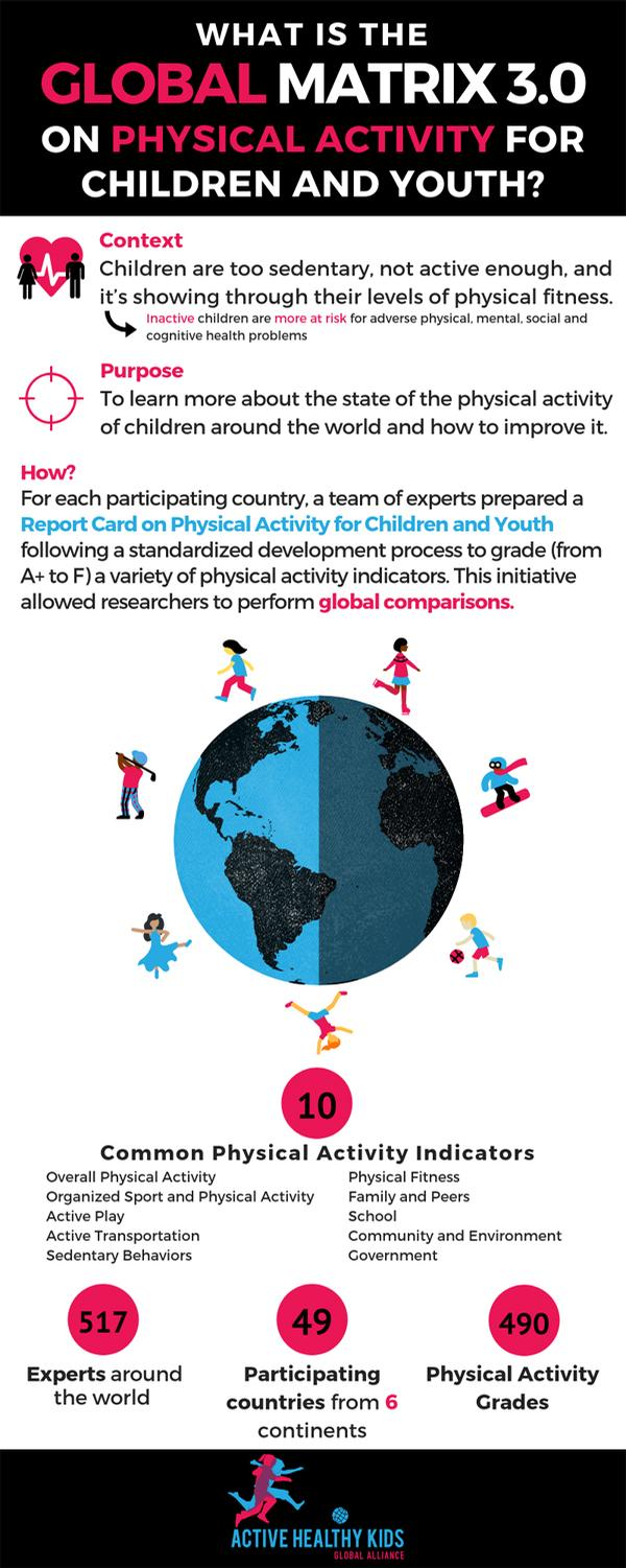 The Global Matrix compares the physical activity levels of children across the world