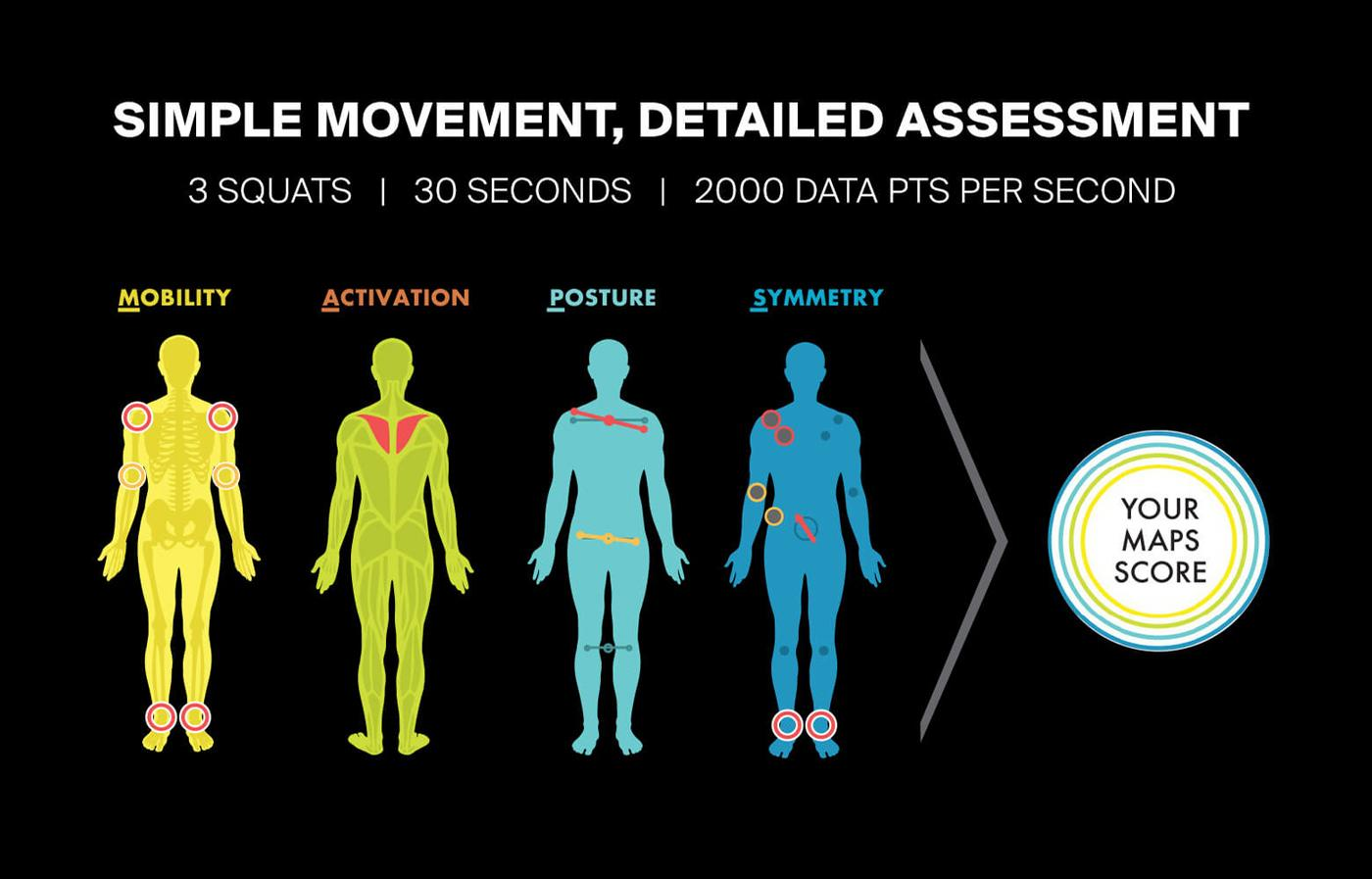 The TRX technology identifies movement inefficiencies across four critical categories – mobility, activation, posture and symmetry / TRX