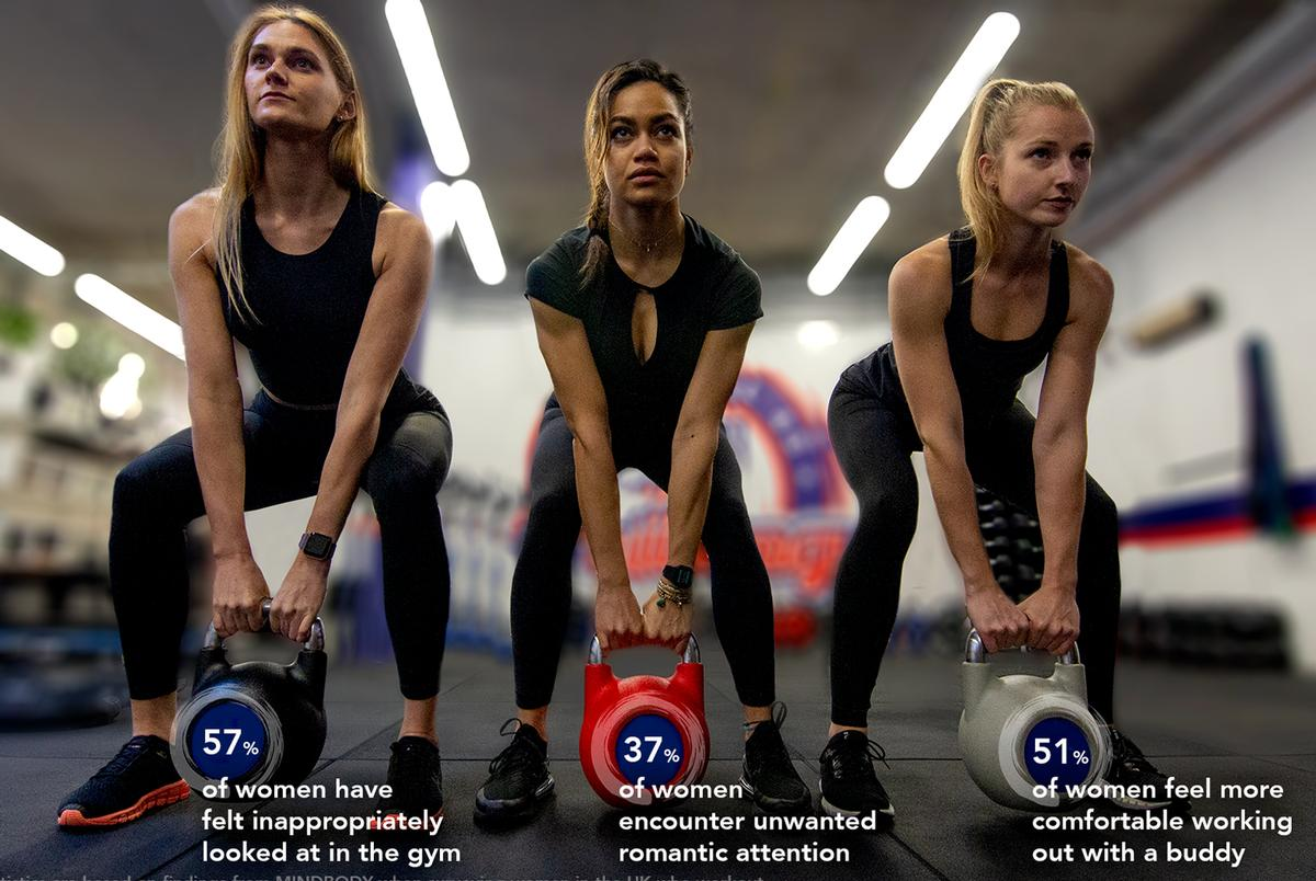 More than half of women said training with someone they know helps increase their comfort levels at the gym / Mindbody
